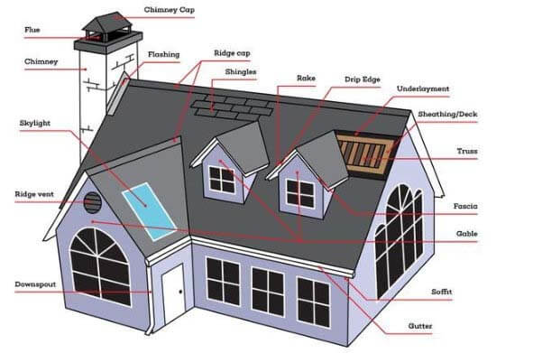 Parts of a Roof You Want to Know About